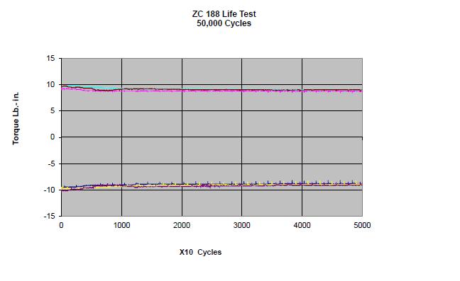 ZC_188_life_test_graph