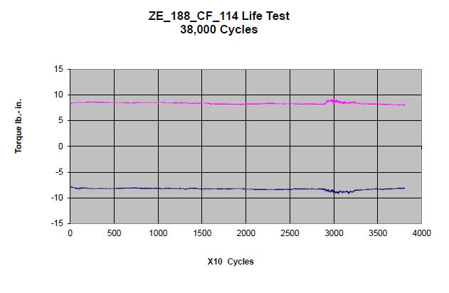 ZE-188 Life Test Graph