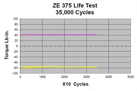 ZE_375_life_test_graph